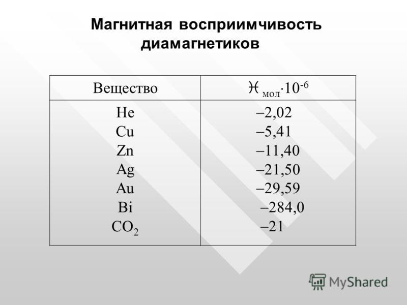Магнитная восприимчивость диамагнетиков Вещество i мол 10 -6 He Cu Zn Ag Au Bi CO 2 2,02 5,41 11,40 21,50 29,59 284,0 21