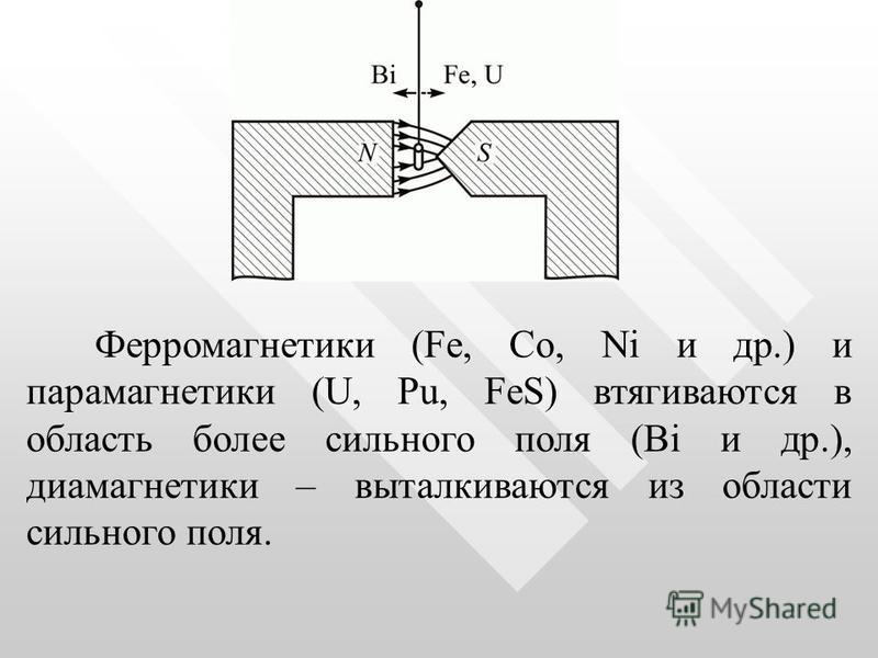 Ферромагнетики (Fe, Co, Ni и др.) и парамагнетики (U, Pu, FeS) втягиваются в область более сильного поля (Bi и др.), диамагнетики – выталкиваются из области сильного поля.