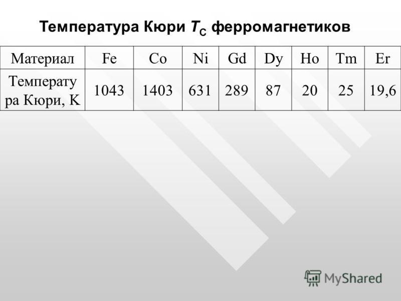 Температура Кюри T С ферромагнетиков МатериалFeCoNiGdDyHoTmEr Температу ра Кюри, K 1043140363128987202519,6