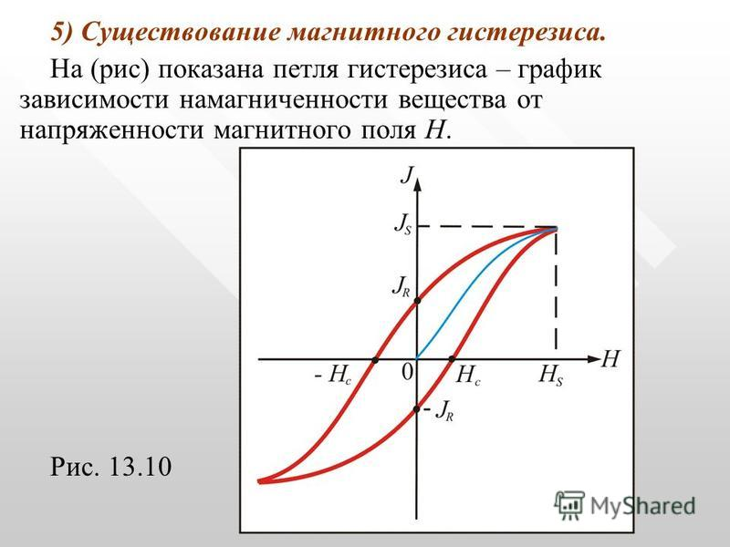 5) Существование магнитного гистерезиса. На (рис) показана петля гистерезиса – график зависимости намагниченности вещества от напряженности магнитного поля Н. Рис. 13.10
