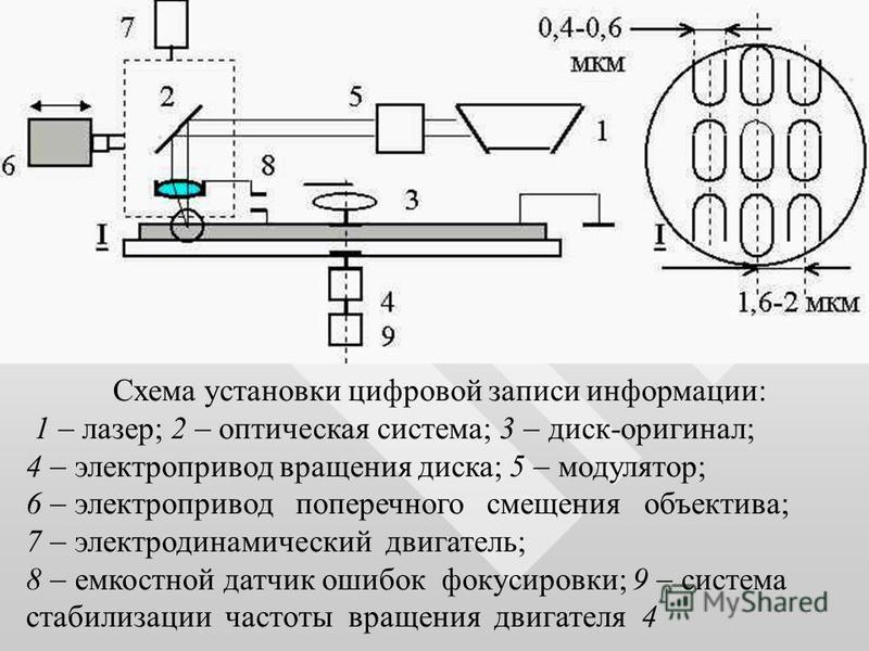 Схема установки цифровой записи информации: 1 лазер; 2 оптическая система; 3 диск-оригинал; 4 электропривод вращения диска; 5 модулятор; 6 электропривод поперечного смещения объектива; 7 электродинамический двигатель; 8 емкостной датчик ошибок фокуси