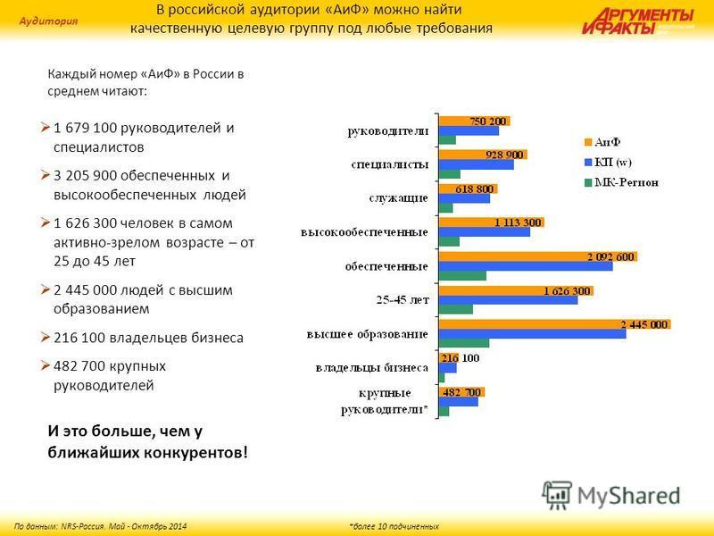 В российской аудитории «АиФ» можно найти качественную целевую группу под любые требования Аудитория По данным: NRS-Россия. Май - Октябрь 2014 *более 10 подчиненных И это больше, чем у ближайших конкурентов! 1 679 100 руководителей и специалистов 3 20