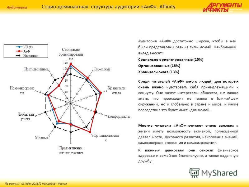 Социо-доминантная структура аудитории «АиФ». Affinity Аудитория По данным: M'Index 2013/2 полугодие - Россия Аудитория «АиФ» достаточно широка, чтобы в ней были представлены разные типы людей. Наибольший вклад вносят: Социально ориентированные (15%)