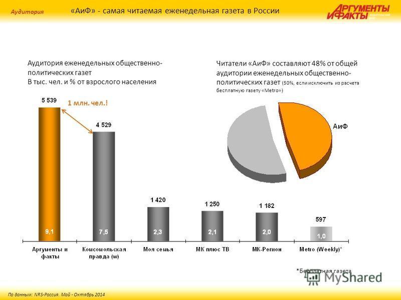 «АиФ» - самая читаемая еженедельная газета в России Аудитория По данным: NRS-Россия. Май - Октябрь 2014 Читатели «АиФ» составляют 48% от общей аудитории еженедельных общественно- политических газет (50%, если исключить из расчета бесплатную газету «M