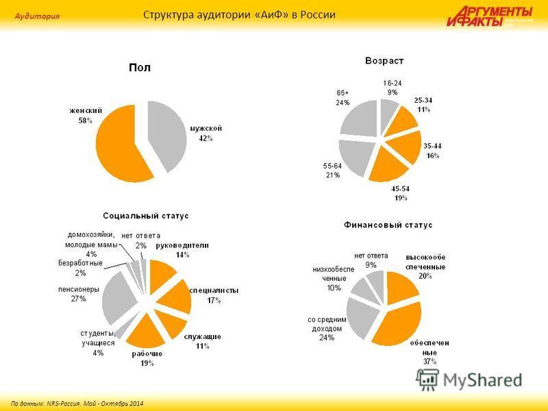 Структура аудитории «АиФ» в России Аудитория По данным: NRS-Россия. Май - Октябрь 2014