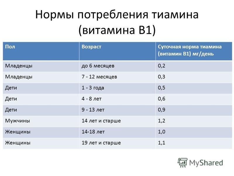 Нормы потребления тиамина (витамина B1) Пол ВозрастСуточная норма тиамина (витамин B1) мг/день Младенцыдо 6 месяцев 0,2 Младенцы 7 - 12 месяцев 0,3 Дети 1 - 3 года 0,5 Дети 4 - 8 лет 0,6 Дети 9 - 13 лет 0,9 Мужчины 14 лет и старше 1,2 Женщины 14-18 л