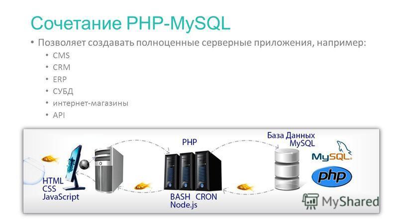 Сочетание PHP-MySQL Позволяет создавать полноценные серверные приложения, например: CMS CRM ERP СУБД интернет-магазины API