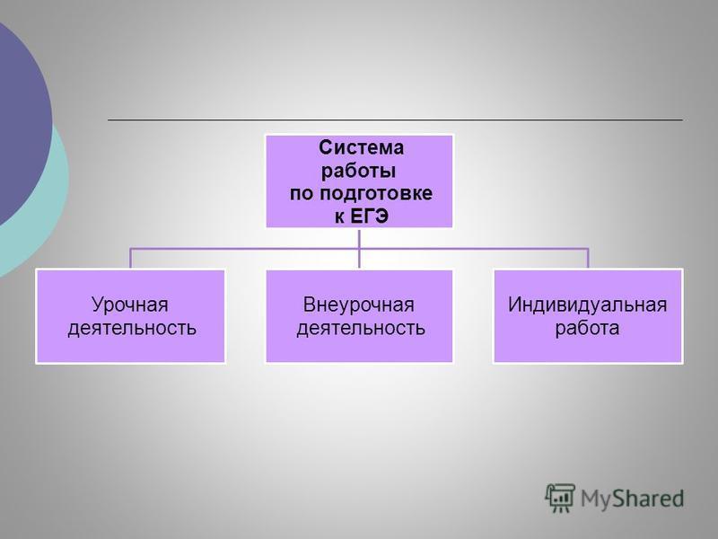 Система работы по подготовке к ЕГЭ Урочная деятельность Внеурочная деятельность Индивидуальная работа