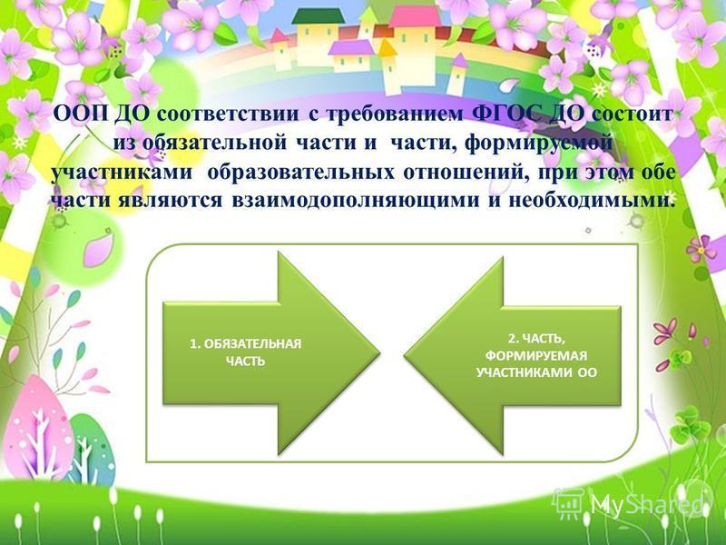 ООП ДО соответствии с требованием ФГОС ДО состоит из обязательной части и части, формируемой участниками образовательных отношений, при этом обе части являются взаимодополняющими и необходимыми. 2. ЧАСТЬ, ФОРМИРУЕМАЯ УЧАСТНИКАМИ ОО 1. ОБЯЗАТЕЛЬНАЯ ЧА