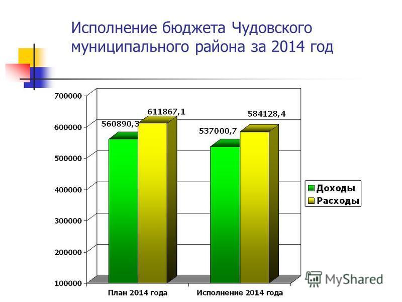 Исполнение бюджета Чудовского муниципального района за 2014 год
