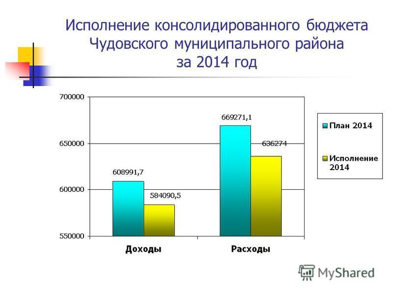 Исполнение консолидированного бюджета Чудовского муниципального района за 2014 год