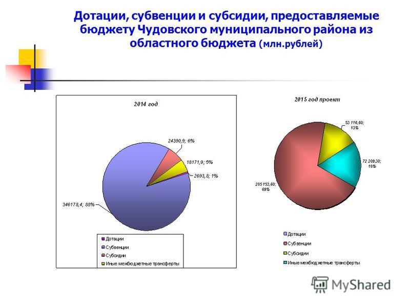 Дотации, субвенции и субсидии, предоставляемые бюджету Чудовского муниципального района из областного бюджета (млн.рублей)