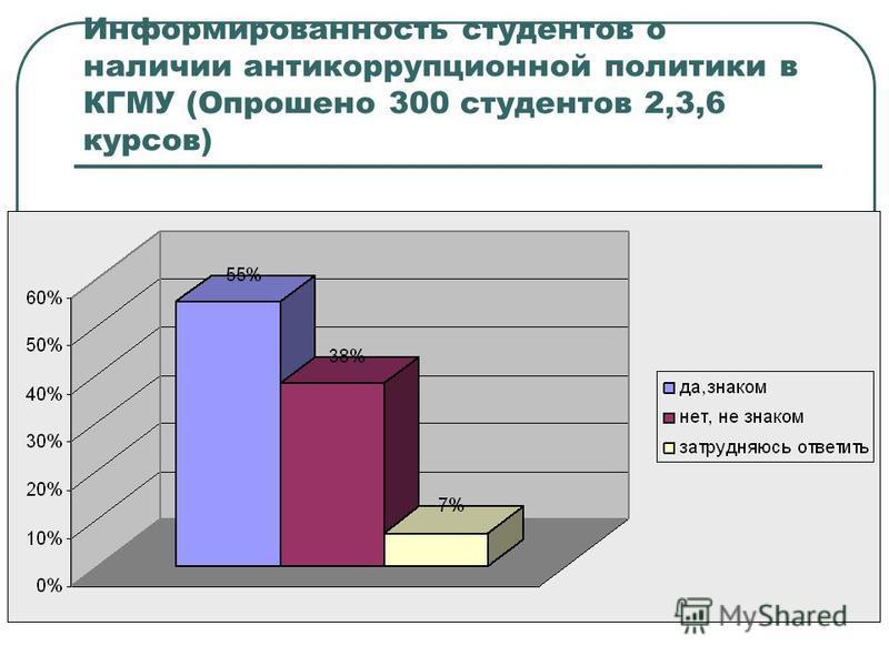 Информированность студентов о наличии антикоррупционной политики в КГМУ (Опрошено 300 студентов 2,3,6 курсов)