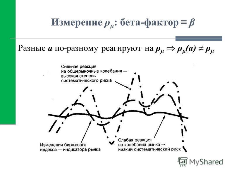 Измерение ρ µ : бета-фактор β Разные а по-разному реагируют на ρ µ ρ µ (а) ρ µ 11