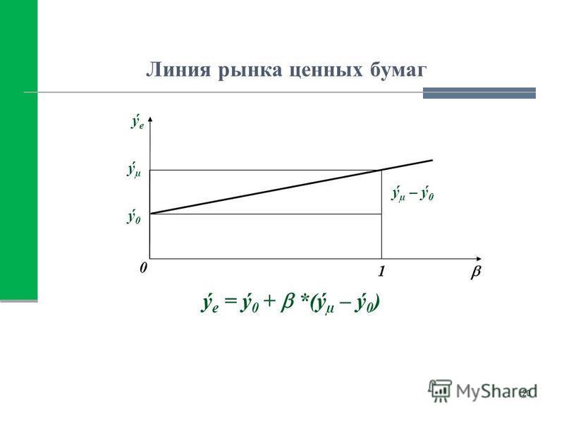 Линия рынка ценных бумаг ý e = ý 0 + *(ý µ – ý 0 ) 20 ý0ý0 1 ýµýµ 0 ýeýe ý µ – ý 0