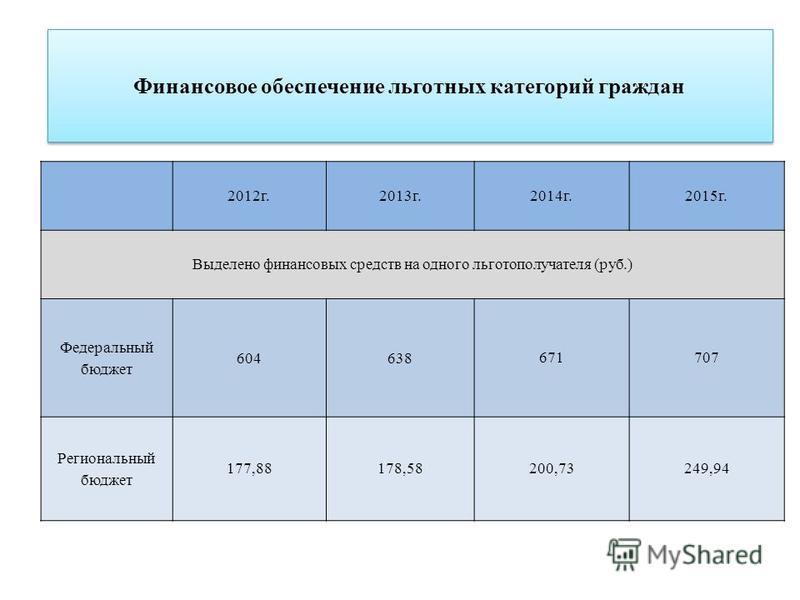 Финансовое обеспечение льготных категорий граждан 2012 г.2013 г.2014 г.2015 г. Выделено финансовых средств на одного льготополучателя (руб.) Федеральный бюджет 604 638 671707 Региональный бюджет 177,88178,58200,73249,94