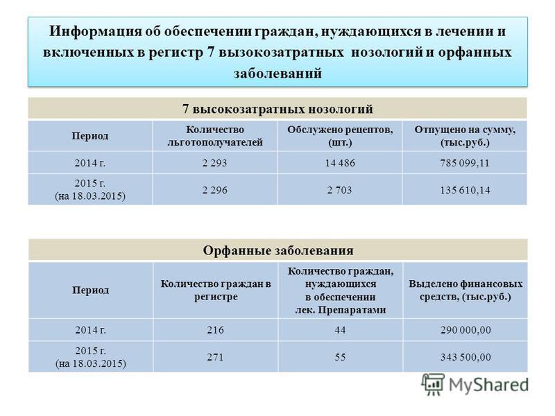 7 высокозатратных нозологий Период Количество льготополучателей Обслужено рецептов, (шт.) Отпущено на сумму, (тыс.руб.) 2014 г.2 29314 486785 099,11 2015 г. (на 18.03.2015) 2 2962 703135 610,14 Информация об обеспечении граждан, нуждающихся в лечении