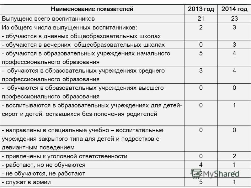 Наименование показателей 2013 год 2014 год Выпущено всего воспитанников 2123 Из общего числа выпущенных воспитанников: - обучаются в дневных общеобразовательных школах 23 - обучаются в вечерних общеобразовательных школах 03 - обучаются в образователь