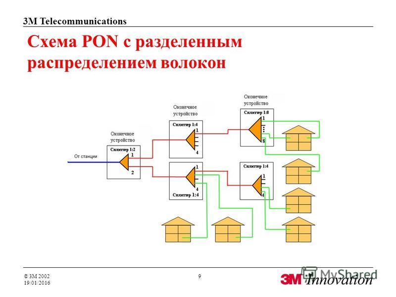3M Telecommunications © 3M 2002 19/01/2016 9 Схема PON с разделенным распределением волокон