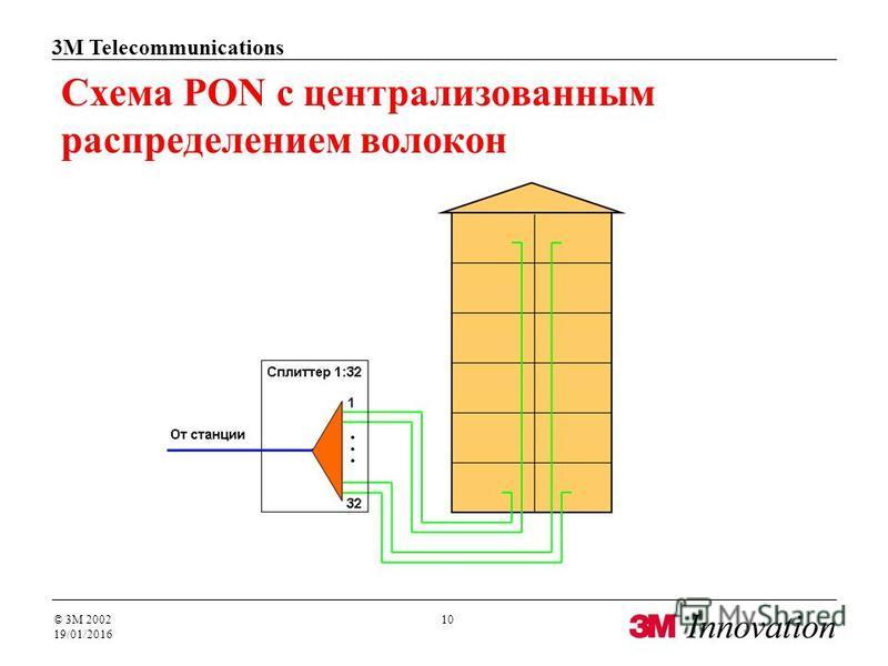 3M Telecommunications © 3M 2002 19/01/2016 10 Схема PON с централизованным распределением волокон