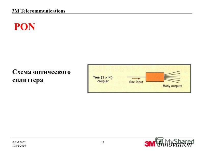 3M Telecommunications © 3M 2002 19/01/2016 11 PON Схема оптического сплиттера