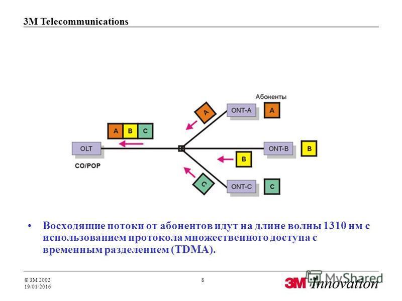 3M Telecommunications © 3M 2002 19/01/2016 8 Восходящие потоки от абонентов идут на длине волны 1310 нм с использованием протокола множественного доступа с временным разделением (TDMA).