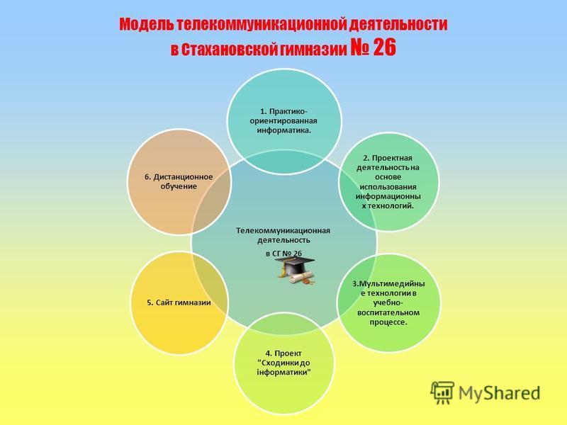 Телекоммуникационная деятельность в СГ 26 1. Практико- ориентированная информатика. 2. Проектная деятельность на основе использования информационных технологий. 3. Мультимедийны е технологии в учебно- воспитательном процессе. 4. Проект