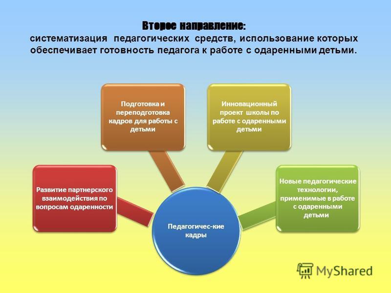 Второе направление: систематизация педагогических средств, использование которых обеспечивает готовность педагога к работе с одаренными детьми. Педагогичес-кие кадры Развитие партнерского взаимодействия по вопросам одаренности Подготовка и переподгот