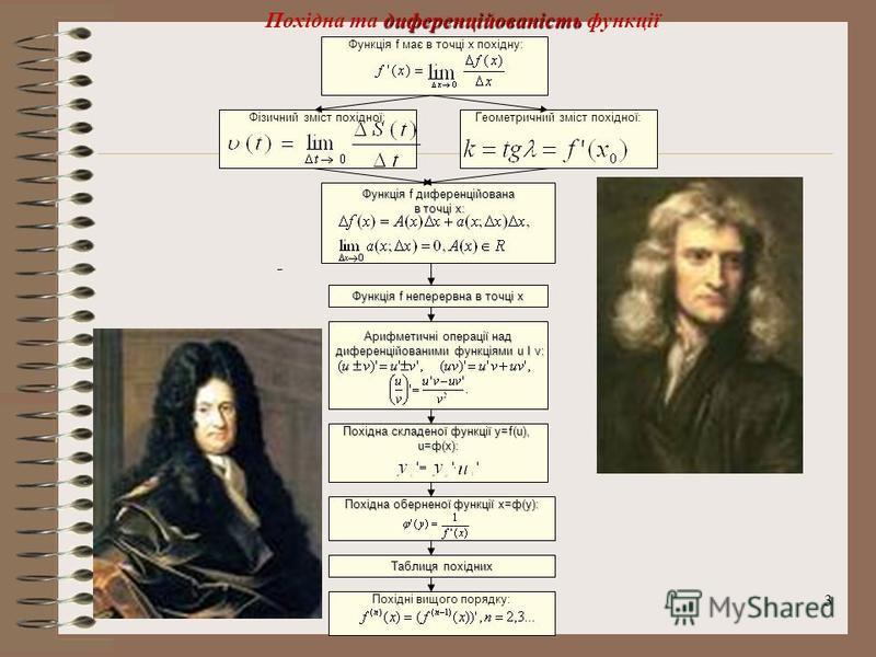 3 диференційованість Похідна та диференційованість функції Функція f має в точці x похідну: Фізичний зміст похідної:Геометричний зміст похідної: Функція f диференційована в точці x: в точці x: Функція f неперервна в точці x Арифметичні операції над д