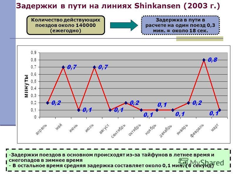 Задержки в пути на линиях Shinkansen (2003 г.) Количество действующих поездов около 140000 (ежегодно) Задержка в пути в расчете на один поезд 0,3 мин. = около 18 сек. -Задержки поездов в основном происходят из-за тайфунов в летнее время и снегопадов