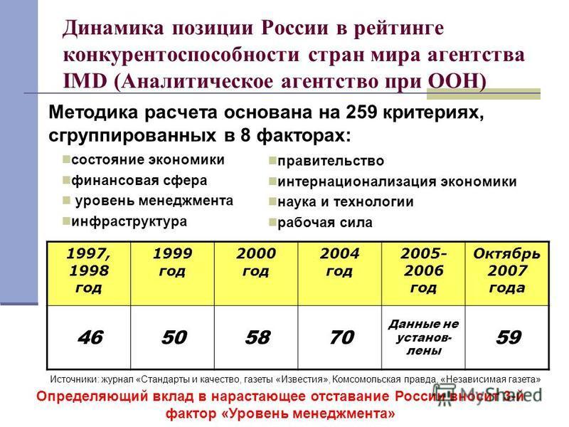 Динамика позиции России в рейтинге конкурентоспособности стран мира агентства IMD (Аналитическое агентство при ООН) Методика расчета основана на 259 критериях, сгруппированных в 8 факторах: состояние экономики финансовая сфера уровень менеджмента инф