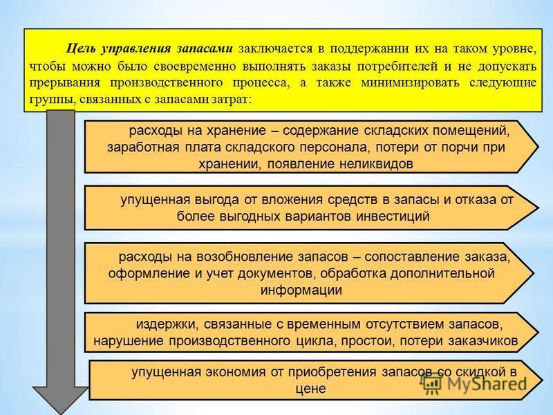 Управление запасами на предприятии на примере предприятия ОАО  Реферат на тему управление запасами на предприятии
