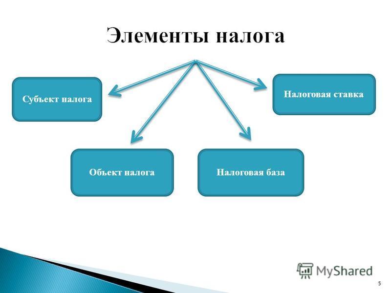 5 Субъект налога Объект налога Налоговая база Налоговая ставка