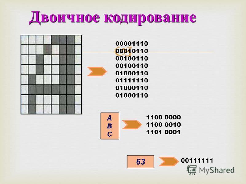 Двоичное кодирование 00001110 00010110 00100110 01000110 01111110 01000110 1100 0000 1100 0010 1101 0001 00111111 АВСАВС 63