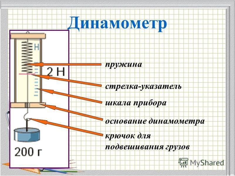 Динамометр пружина стрелка-указатель шкала прибора основание динамометра крючок для подвешивания грузов