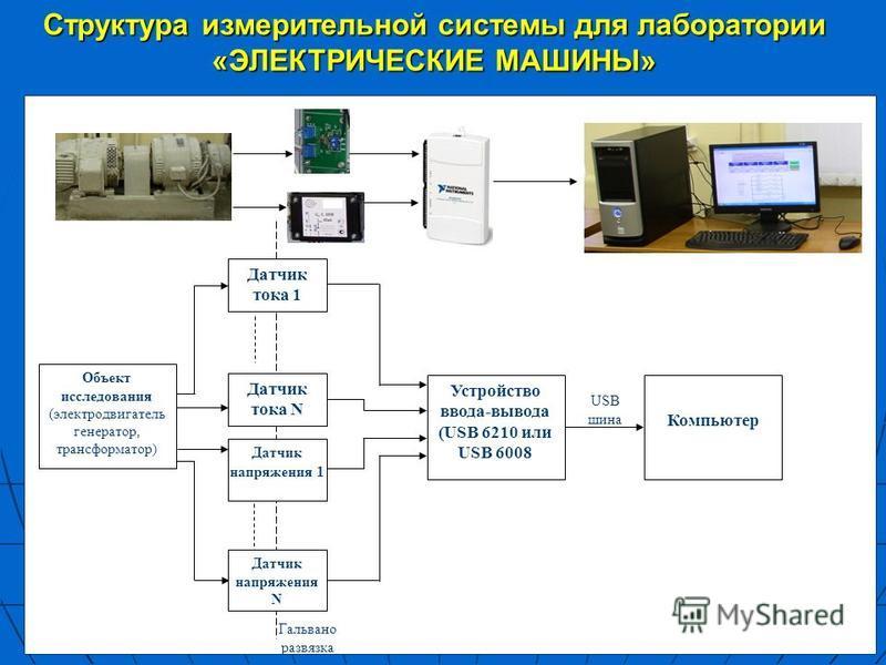 Объект исследования (электродвигатель генератор, трансформатор) Датчик тока 1 Датчик тока N Датчик напряжения 1 Датчик напряжения N Гальвано развязка Устройство ввода-вывода (USB 6210 или USB 6008 Компьютер USB шина Структура измерительной системы дл