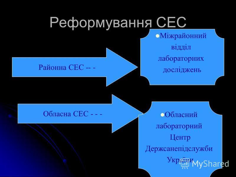 Реформування СЕС Обласна СЕС - - - Обласний лабораторний Центр Держсанепідслужби України Районна СЕС -- - Міжрайонний відділ лабораторних досліджень