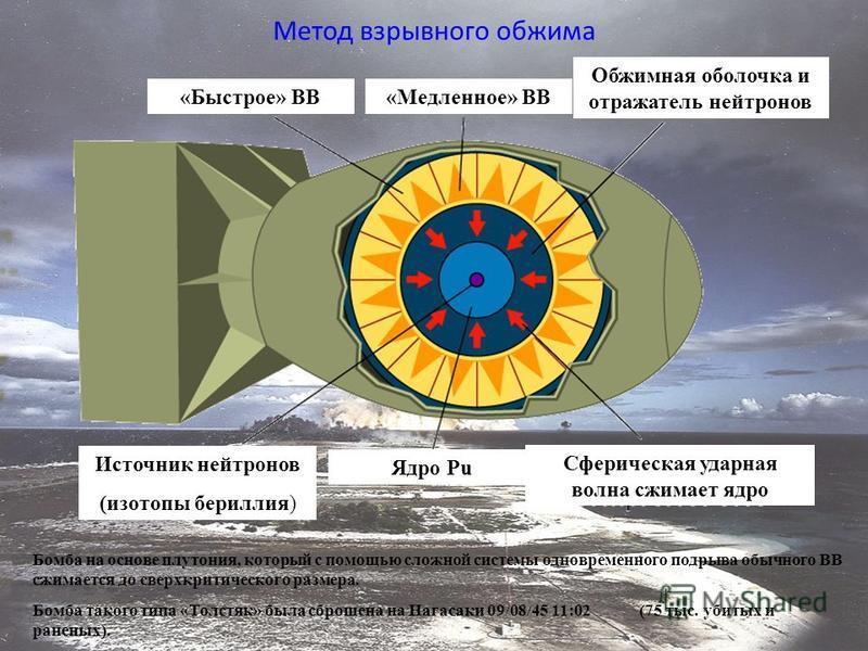 Метод взрывного обжима Источник нейтронов (изотопы бериллия) Ядро Pu «Быстрое» ВВ «Медленное» ВВ Обжимная оболочка и отражатель нейтронов Сферическая ударная волна сжимает ядро Бомба на основе плутония, который с помощью сложной системы одновременног