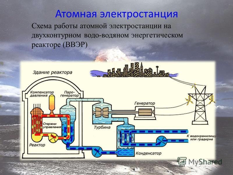 Атомная электростанция Схема работы атомной электростанции на двухконтурном водо-водяном энергетическом реакторе (ВВЭР)