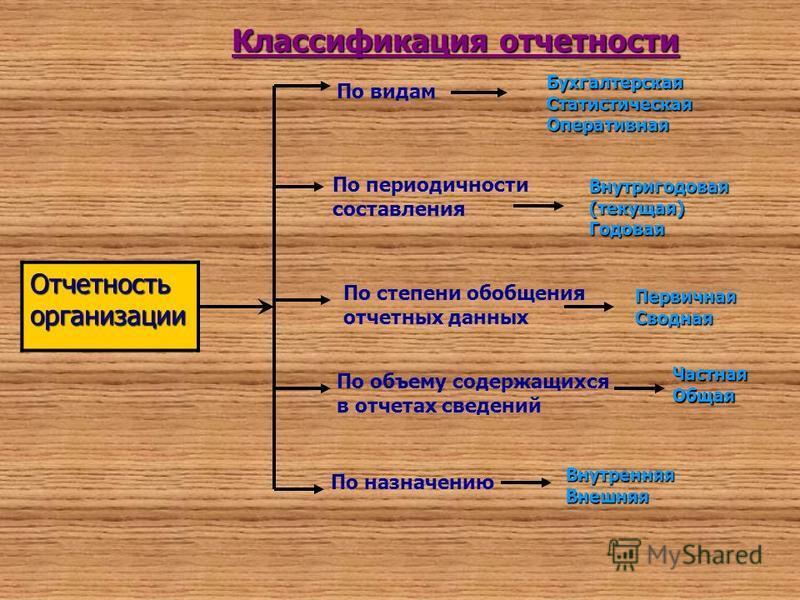 Презентация на тему КУРСОВАЯ РАБОТА по дисциплине Бухгалтерская  4 Классификация отчетности Отчетность