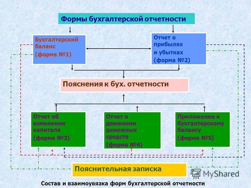 Формы бухгалтерской отчетности Бухгалтерский баланс (форма 1) Отчет о прибылях и убытках (форма 2) Пояснения к бух. отчетности Отчет об изменении капитала (форма 3) Отчет о движении денежных средств (форма 4) Приложение к бухгалтерскому балансу (форм