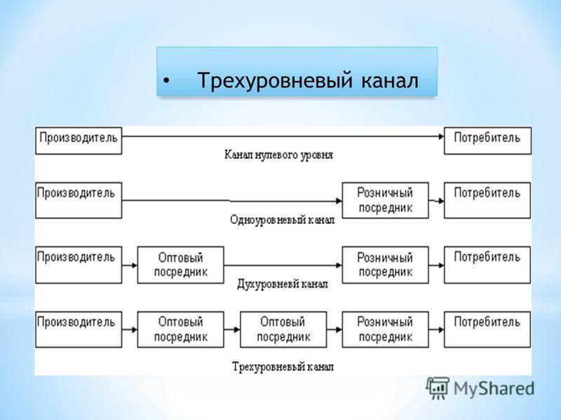 Трехуровневый канал