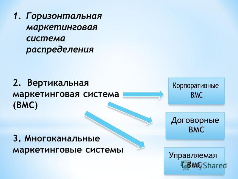 1. Горизонтальная маркетинговая система распределения 2. Вертикальная маркетинговая система (ВМС) 3. Многоканальные маркетинговые системы