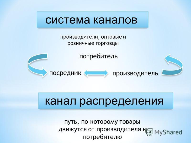 система каналов посредник производитель потребитель канал распределения путь, по которому товары движутся от производителя к потребителю производители, оптовые и розничные торговцы