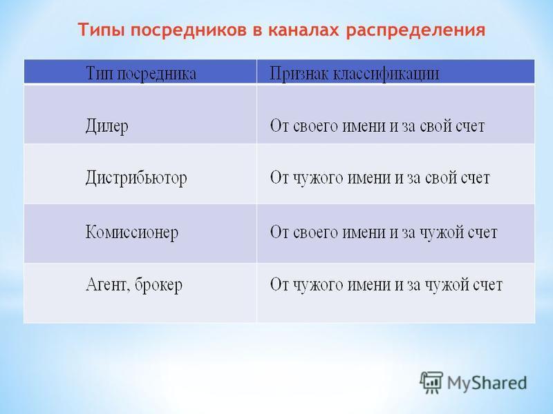 Типы посредников в каналах распределения