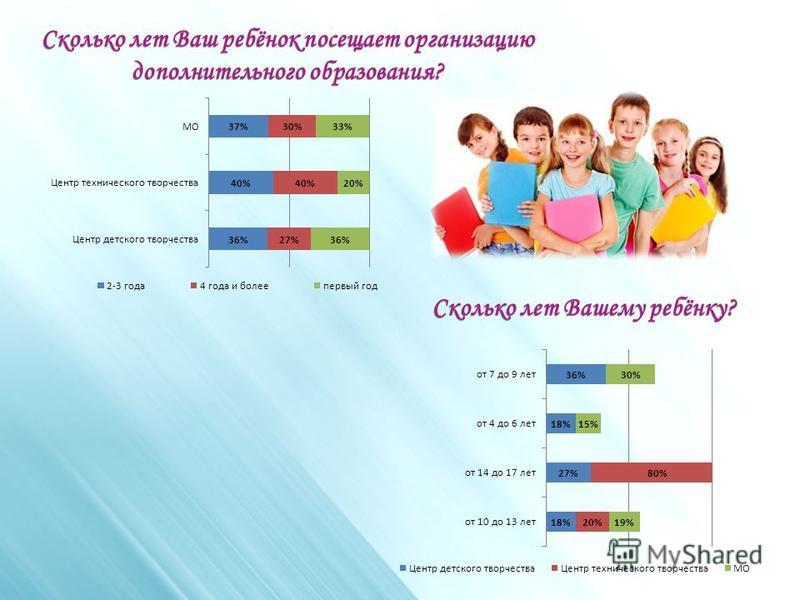 Сколько лет Ваш ребёнок посещает организацию дополнительного образования? Сколько лет Вашему ребёнку?
