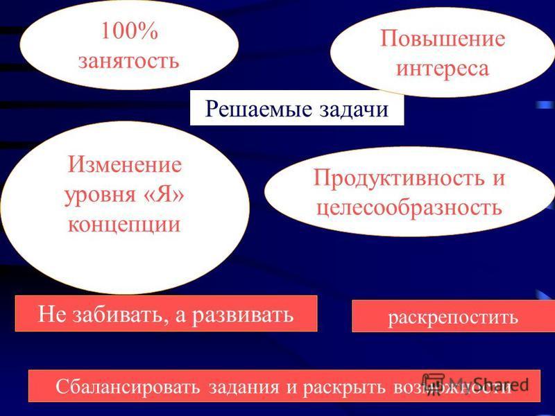 раскрепостить Решаемые задачи Не забивать, а развивать Сбалансировать задания и раскрыть возможности 100% занятость Изменение уровня «Я» концепции Продуктивность и целесообразность Повышение интереса