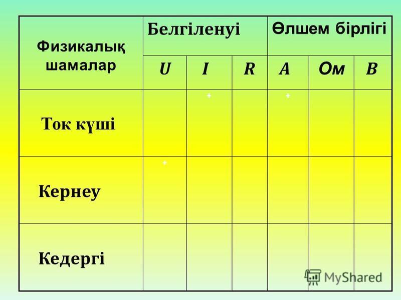 В OмOм R + I A U Кедергі + Кернеу + Ток күші Өлшем бірлігі Белгіленуі Физикалық шамалар