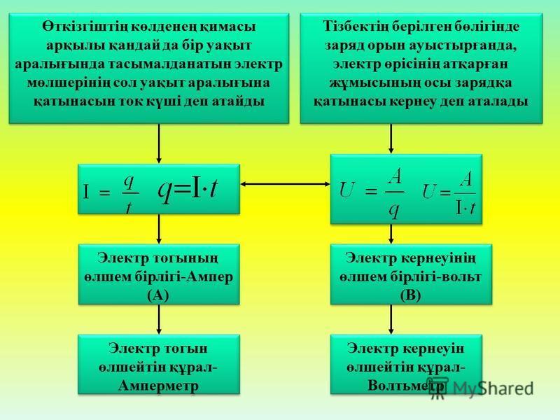 Электр тогын өлшейтін құрал- Амперметр Электр кернеуін өлшейтін құрал- Волтьметр Электр тогының өлшем бірлігі-Ампер (А) Электр кернеуінің өлшем бірлігі-вольт (В) Өткізгіштің көлденең қимасы арқылы қандай да бір уақыт аралығында тасымалданатын электр