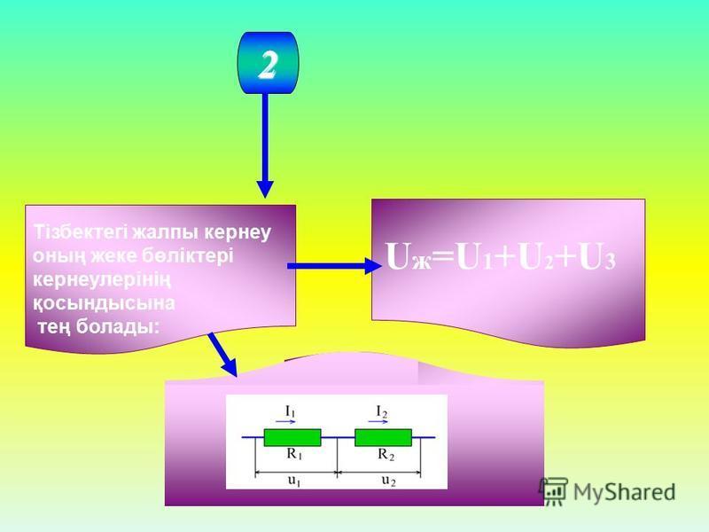 2 Тізбектегі жалпы кернеу оның жеке бөліктері кернеулерінің қосындысына тең болады: U ж =U 1 +U 2 +U 3